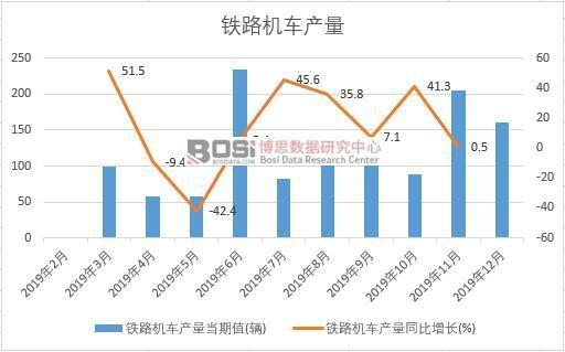 2019年中国铁路机车产量季度统计