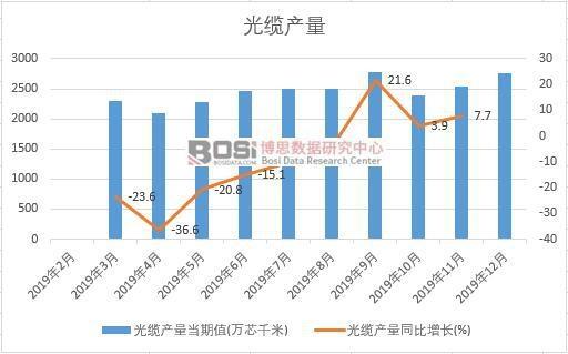 2019年中国光缆产量季度统计
