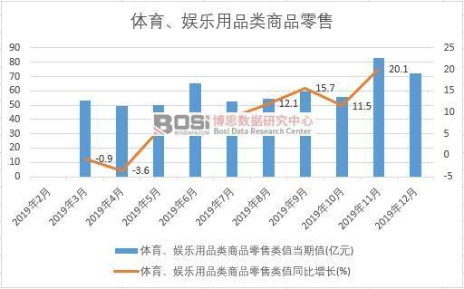 2019年中国体育、娱乐用品类商品零售月度统计