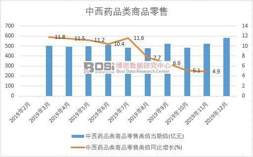 2019年中国中西药品类商品零售月度统计