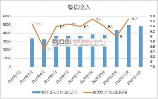2019年中国餐饮收入月度统计