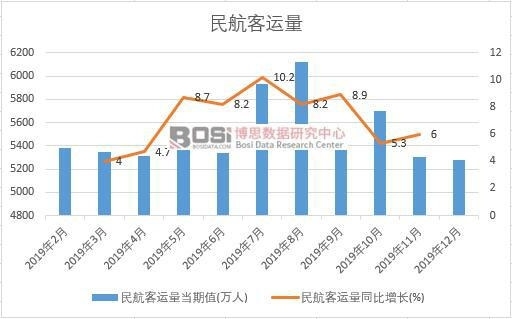 2019年中国民航客运量月度统计