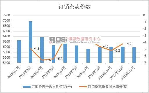 2019年中国订销杂志份数月度统计