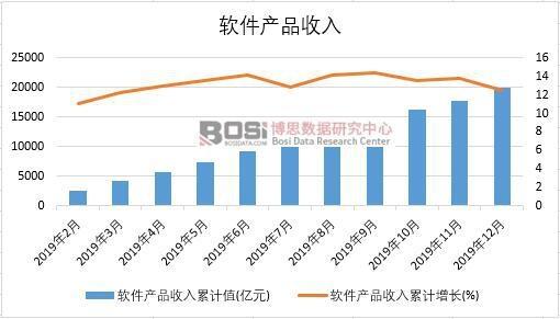 2019年中国软件产品收入月度统计