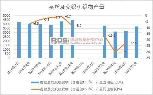 2020年上半年中国蚕丝及交织机织物产量月度统计