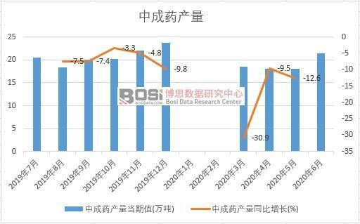 2020年上半年中国中成药产量月度统计