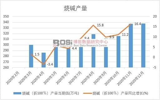 2020年中国烧碱产量月度统计