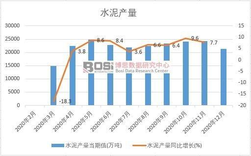 2020年中国水泥产量月度统计