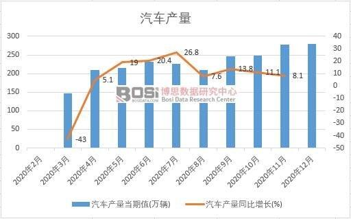 2020年中国汽车产量月度统计