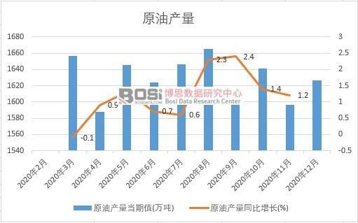2020年中国原油产量月度统计