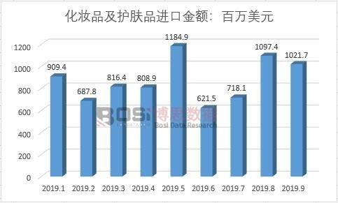 中国护肤品市场分析与投资前景研究报告