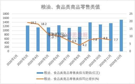 2020年中国粮油、食品类商品零售类值月度统计