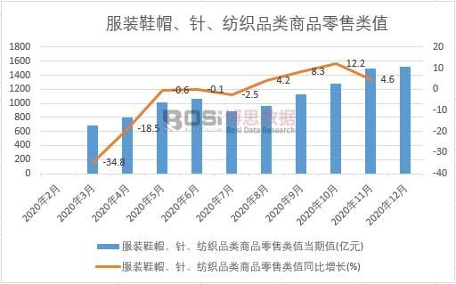 2020年中国服装鞋帽、针、纺织品类商品零售类值月度统计