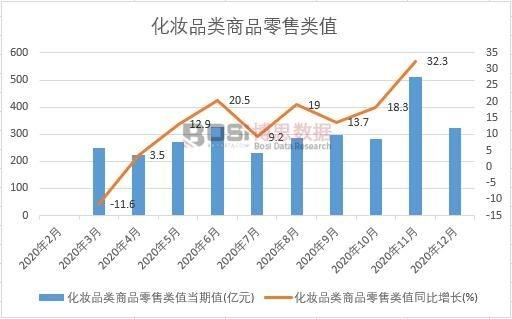 2020年中国化妆品类商品零售类值月度统计