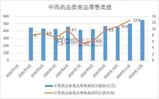 2020年中国中西药品类商品零售类值产量月度统计
