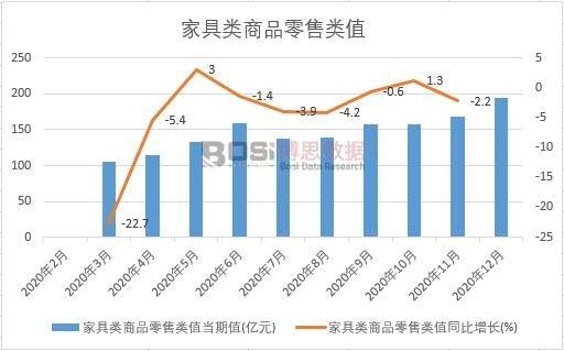 2020年中国家具类商品零售类值月度统计
