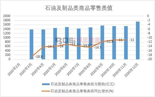 2020年中国石油及制品类商品零售类值月度统计