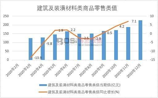 2020年中国建筑及装潢材料类商品零售类值月度统计