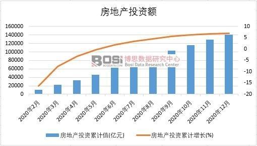 2020年中国房地产投资月度统计