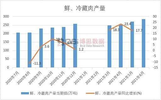 2021年上半年中国鲜、冷藏肉产量月度统计