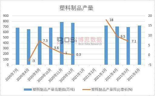 2021年上半年中国塑料制品产量月度统计