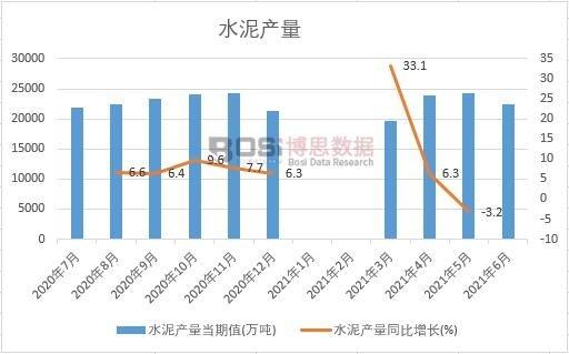 2021年上半年中国水泥产量月度统计