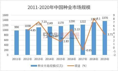 2011-2020年中国种业市场规模