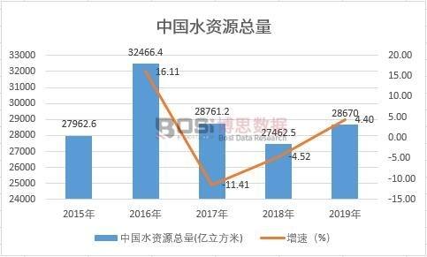 中国水资源总量