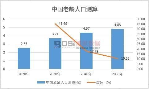 中国老龄人口测算