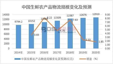 中国生鲜农产品物流规模变化及预测