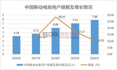 中国移动电商用户规模及增长情况